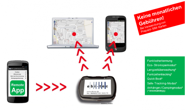 GPS Ortungssystem | Alarm Eco-flex